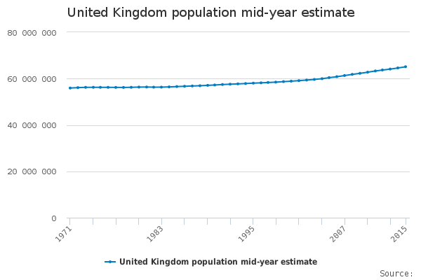 United Kingdom population mid year estimate